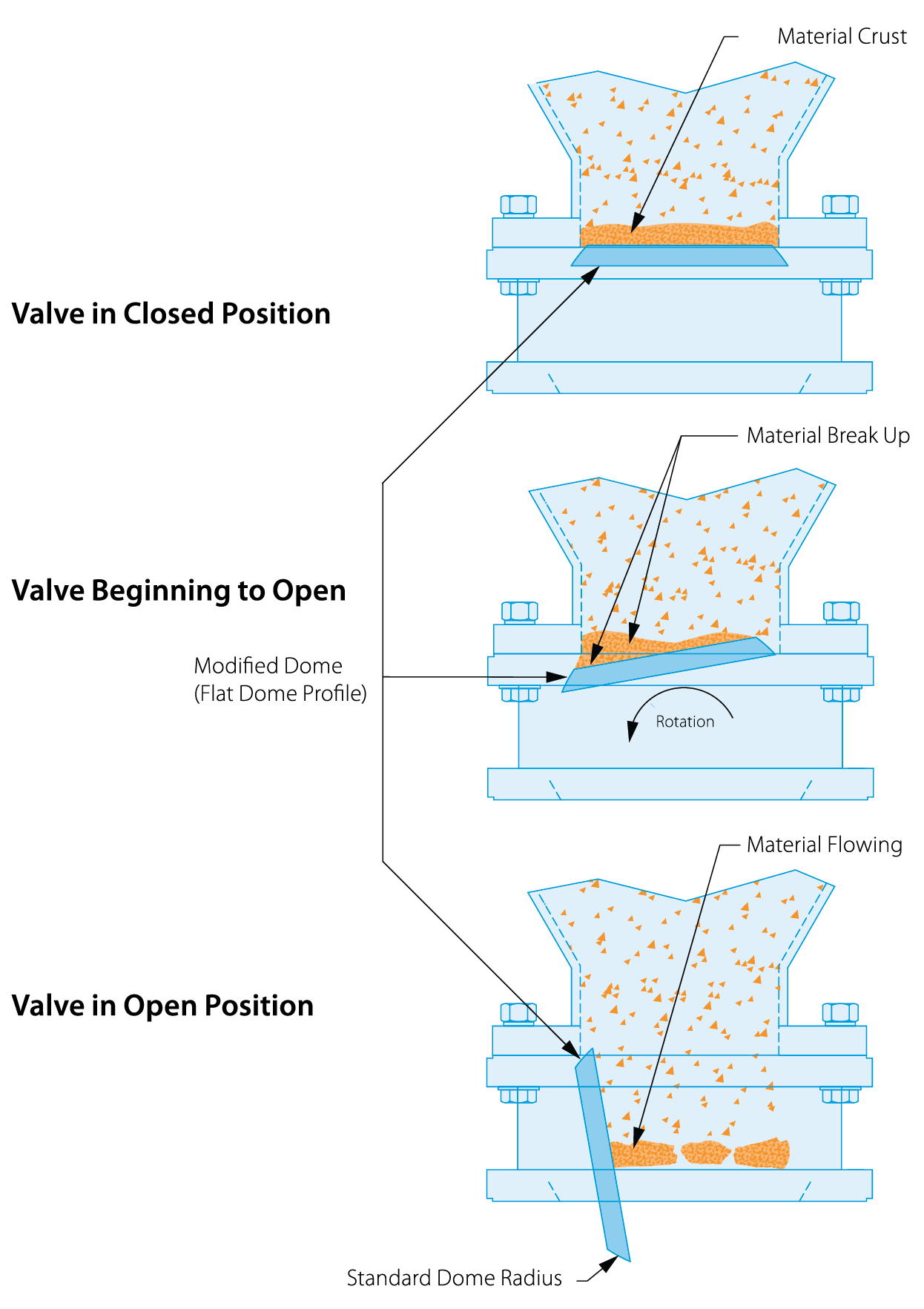 diagram of roto disc valve material crust self clean diagram