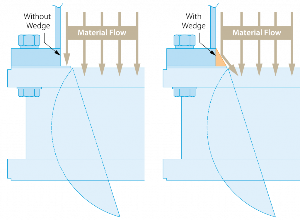 roto disc wedge insert diagram showing material flow